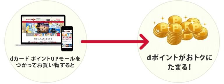 広告費をユーザーに還元|dカード ポイントUPモール